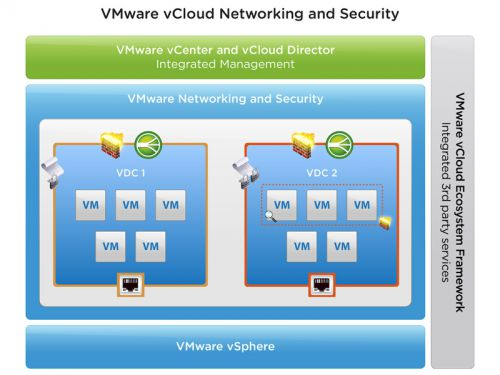 VMware vCloud Networking and Security v5.5.3.1-NEWiSo