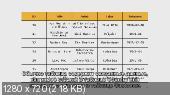 Основы SQL (2014) Видеокурс
